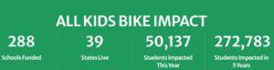 All Kids Bikes
